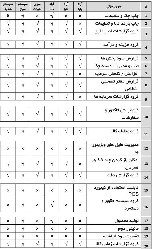 جدول ویژگی های نرم افزار آراد1