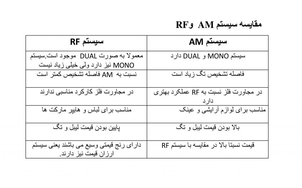 مقایسه گیت RF و AM