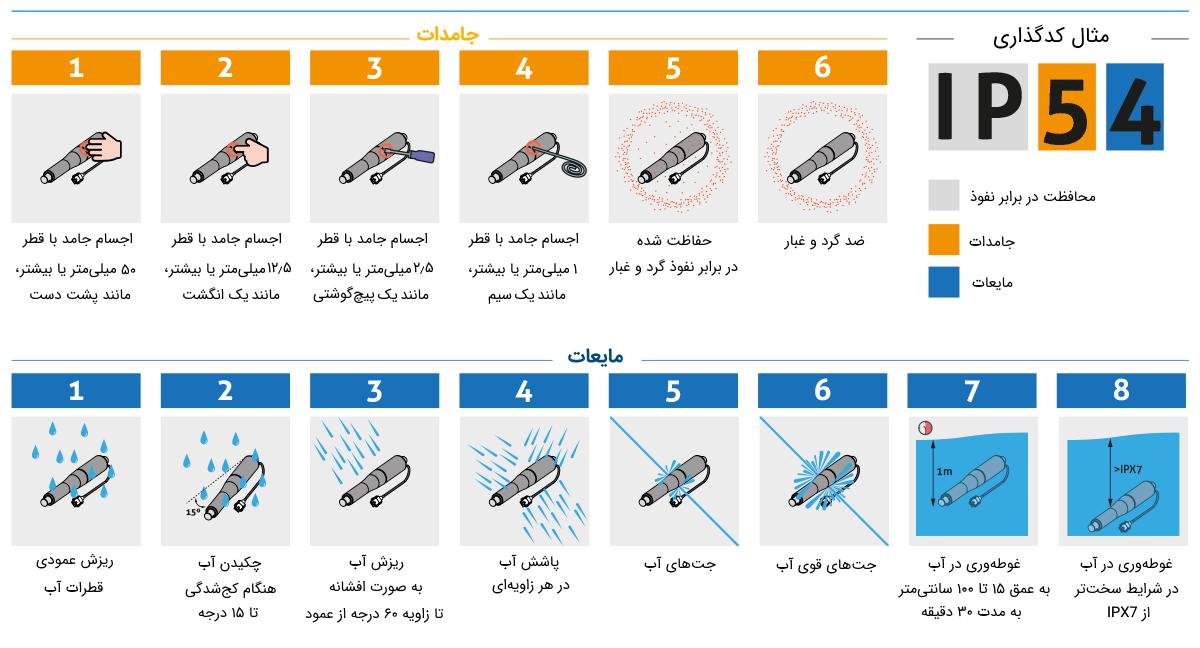 جدول کدهای درجه حفاظتی ip