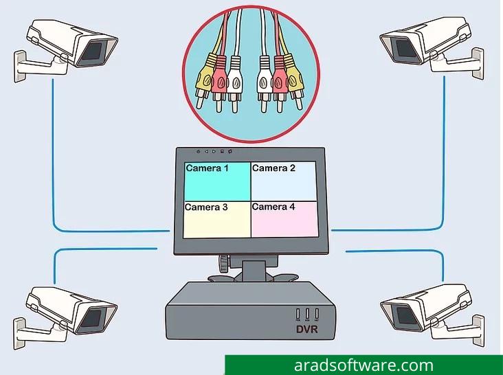 دوربین مداربسته خانه :هر کابل ویدئو را به یک پورت DVR جداگانه وصل کنید.